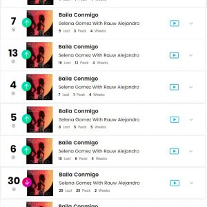 "2 March check out performance of ""Baila Conmigo"" on Billboard Charts"